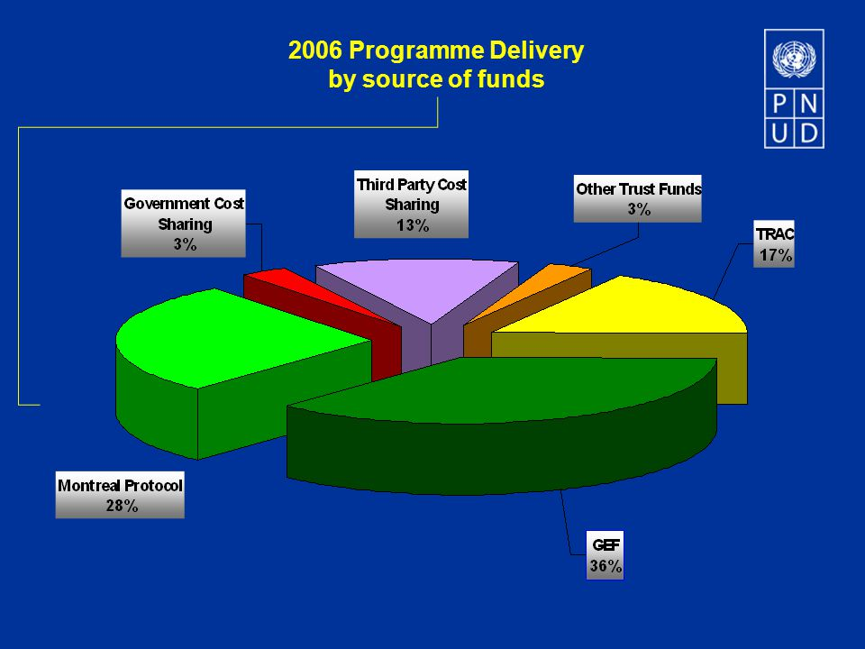 2006 Delivery by source of funds Accumulated percentage