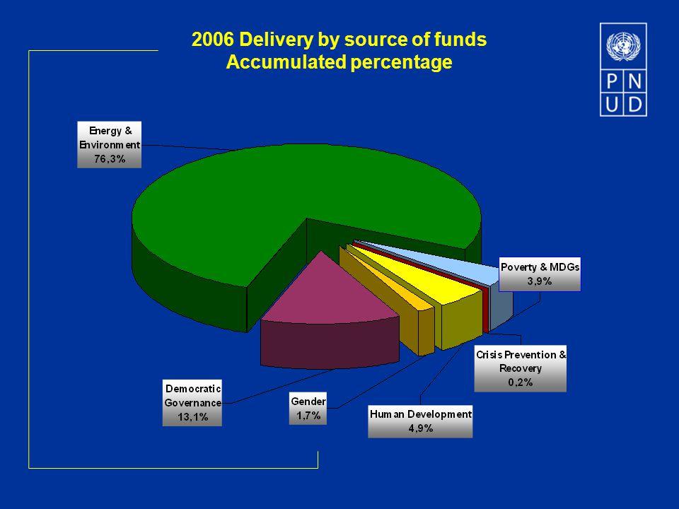 Period 2007-2010