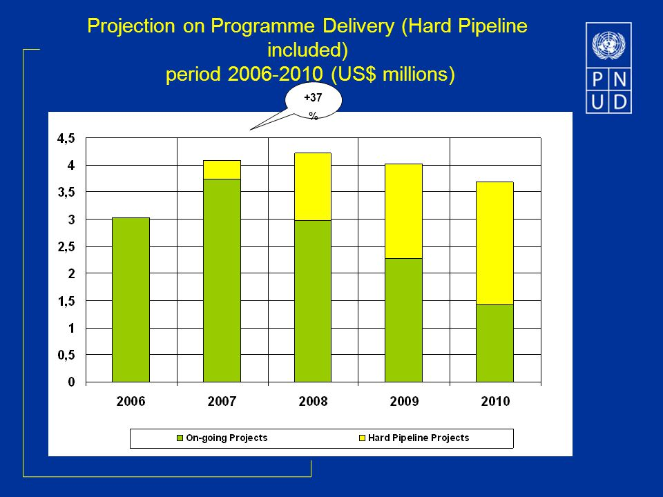 Projection on Programme Delivery (Hard Pipeline included) period 2006-2010 (US$ millions) +37 %