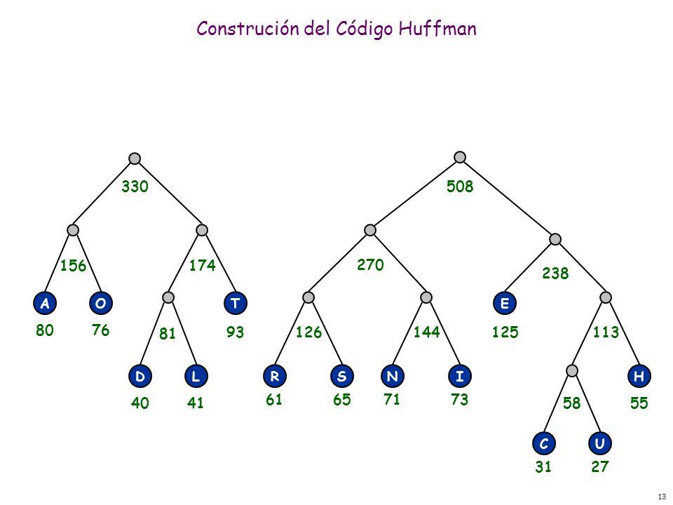 13 Construción del Código Huffman RSNI E H CU 58 113144126 238 270 330508 T DL 81 156174 AO 3127 55 71736165 125 4041 93 8076