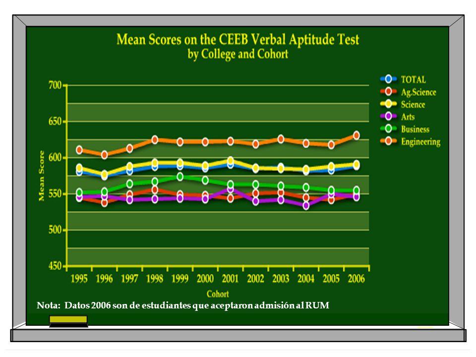 Nota: Datos 2006 son de estudiantes que aceptaron admisión al RUM