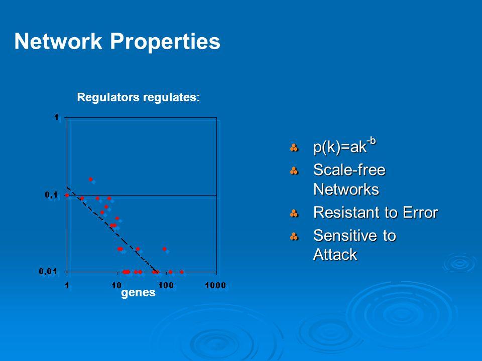 Regulators regulates: genes p(k)=ak -b Scale-free Networks Resistant to Error Sensitive to Attack Network Properties