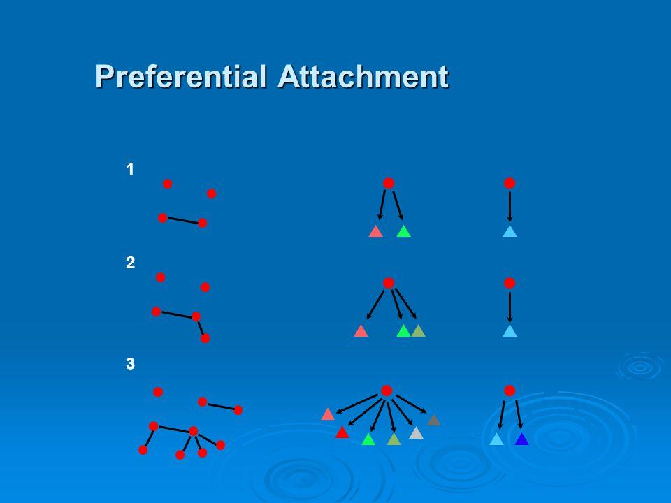 Preferential Attachment 1 2 3