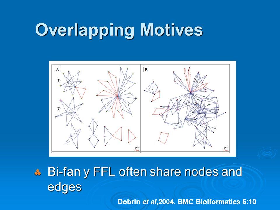 Overlapping Motives Bi-fan y FFL often share nodes and edges Dobrin et al,2004.