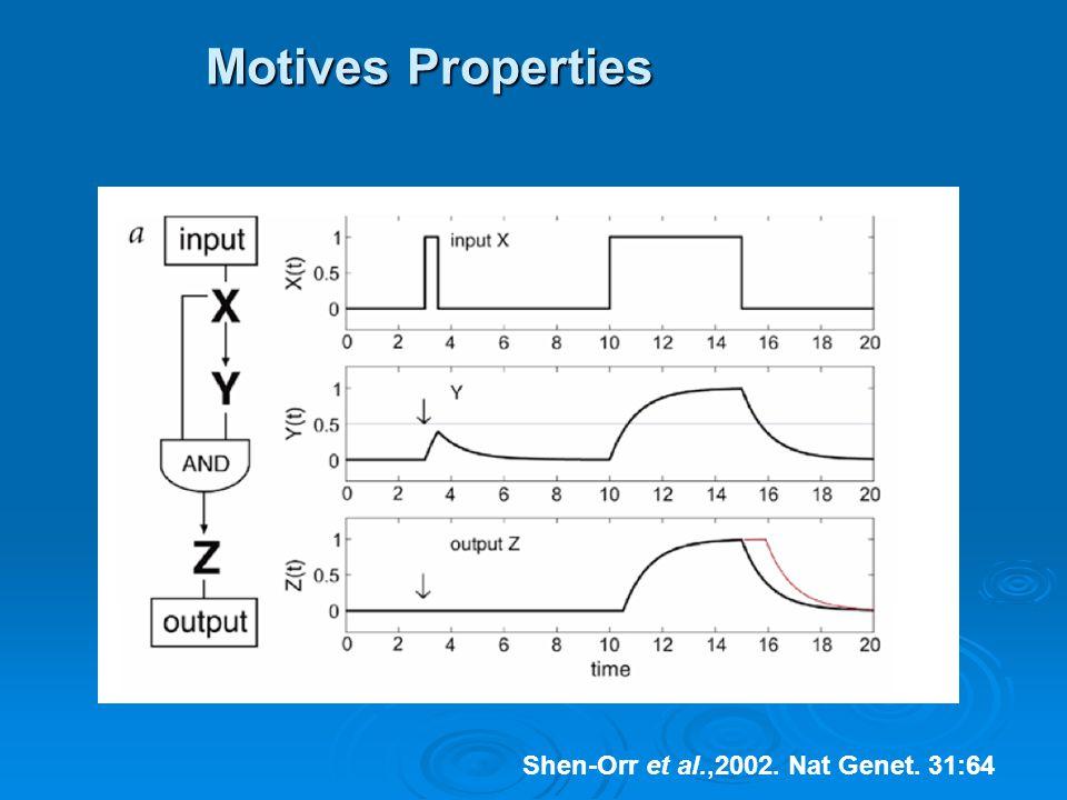 Motives Properties Shen-Orr et al.,2002. Nat Genet. 31:64