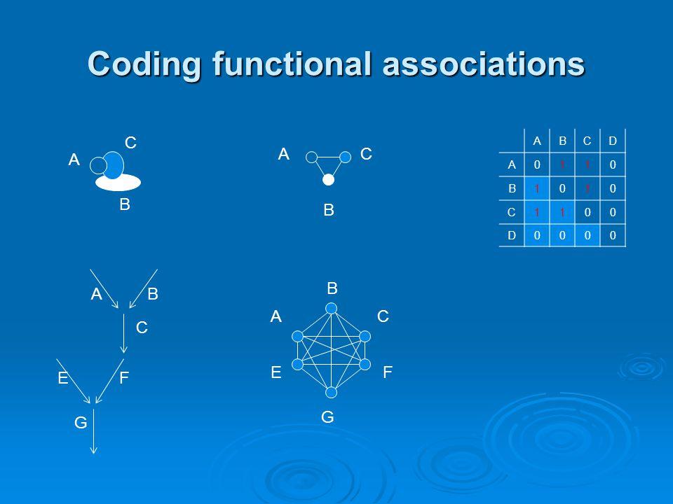 Coding functional associations A B C A B C AB E G F C A B C EF G ABCD A0110 B1010 C1100 D0000