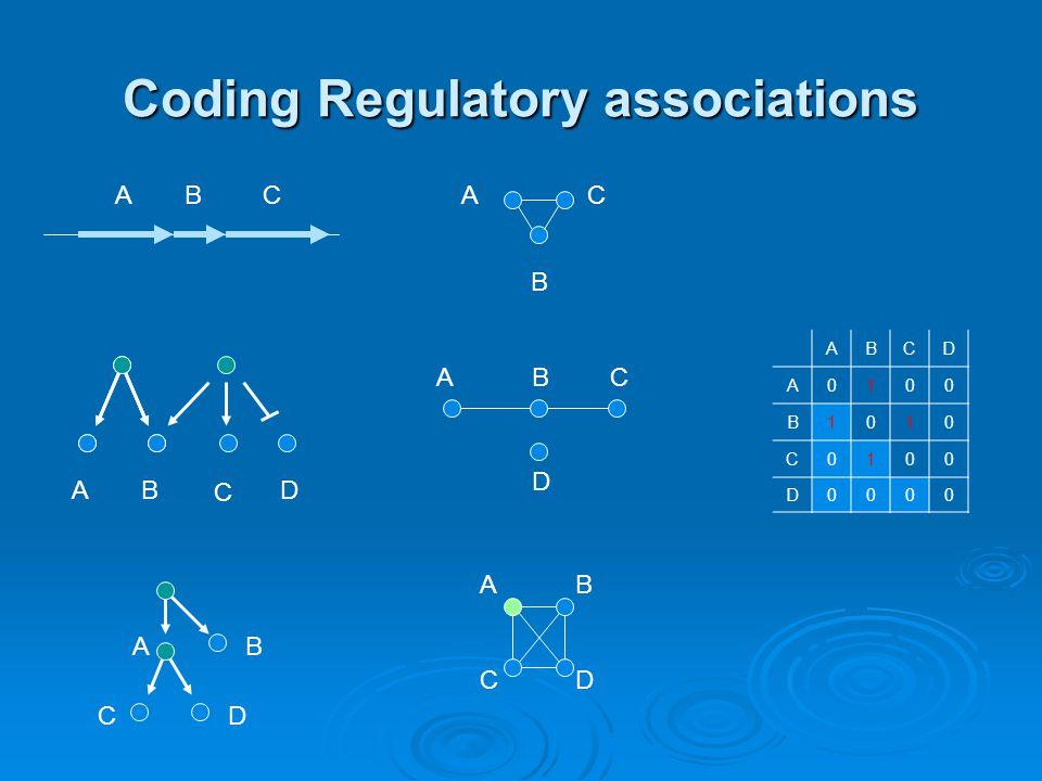 Coding Regulatory associations C DBA ABC D ABA B C A CD B AB CD ABCD A0100 B1010 C0100 D0000 C