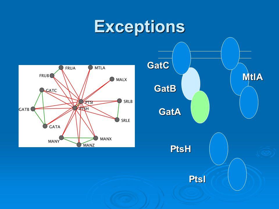Exceptions MtlA GatA GatB GatC PtsH PtsI