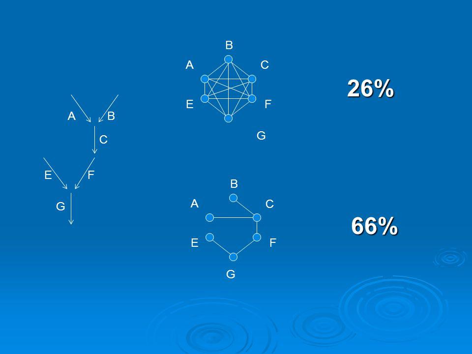 AB E G F C A B C EF G A B C EF G 66% 26%