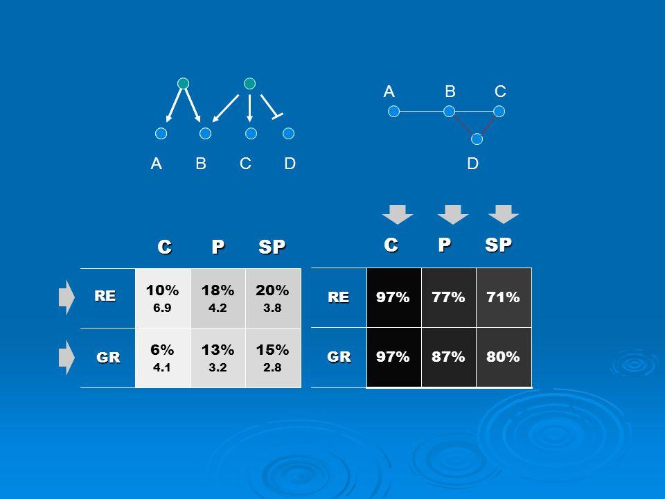 DBA ABC DC 15% 2.8 13% 3.2 6% 4.1 GR 20% 3.8 18% 4.2 10% 6.9 RE 80%87%97% GR 71%77%97% RE SPPC SPPC