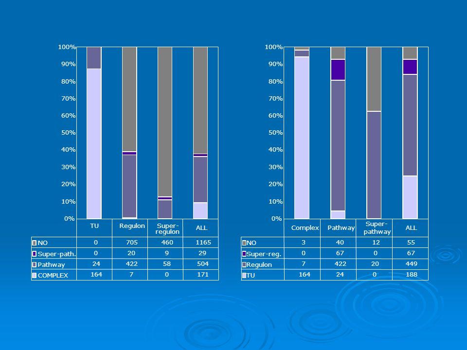 0% 10% 20% 30% 40% 50% 60% 70% 80% 90% 100% NO 07054601165 Super-path.