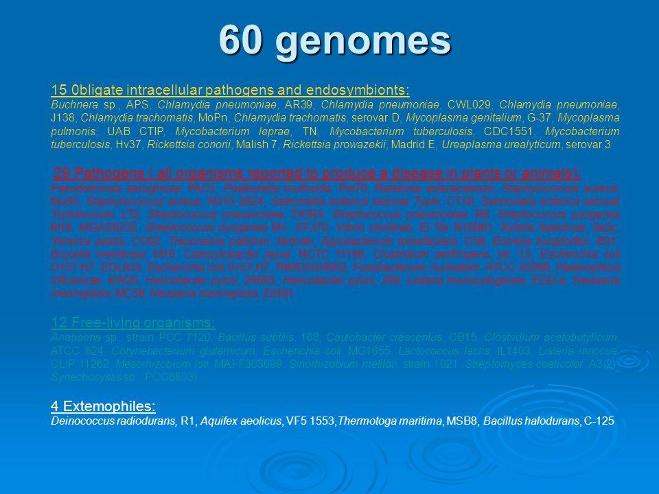 60 genomes 15 0bligate intracellular pathogens and endosymbionts: Buchnera sp., APS, Chlamydia pneumoniae, AR39, Chlamydia pneumoniae, CWL029, Chlamydia pneumoniae, J138, Chlamydia trachomatis, MoPn, Chlamydia trachomatis, serovar D, Mycoplasma genitalium, G-37, Mycoplasma pulmonis, UAB CTIP, Mycobacterium leprae, TN, Mycobacterium tuberculosis, CDC1551, Mycobacterium tuberculosis, Hv37, Rickettsia conorii, Malish 7, Rickettsia prowazekii, Madrid E, Ureaplasma urealyticum, serovar 3 29 Pathogens ( all organisms reported to produce a disease in plants or animals): Pseudomonas aeruginosa, PAO1, Pasteurella multocida, Pm70, Ralstonia solanacearum, Staphylococcus aureus, Mu50, Staphylococcus aureus, N315 2624, Salmonella enterica serovar Typhi, CT18, Salmonella enterica serovar Typhimurium, LT2, Streptococcus pneumoniae, TIGR4, Streptococcus pneumoniae, R6, Streptococcus pyogenes M18, MGAS8232, Streptococcus pyogenes M1, SF370, Vibrio cholerae, El Tor N16961, Xylella fastidiosa, 9a5c, Yersinia pestis, CO92, Treponema pallidum, Nichols, Agrobacterium tumefaciens, C58, Borrelia burgdorferi, B31, Brucella melitensis, M16, Campylobacter jejuni, NCTC 11168, Clostridium perfringens, str.
