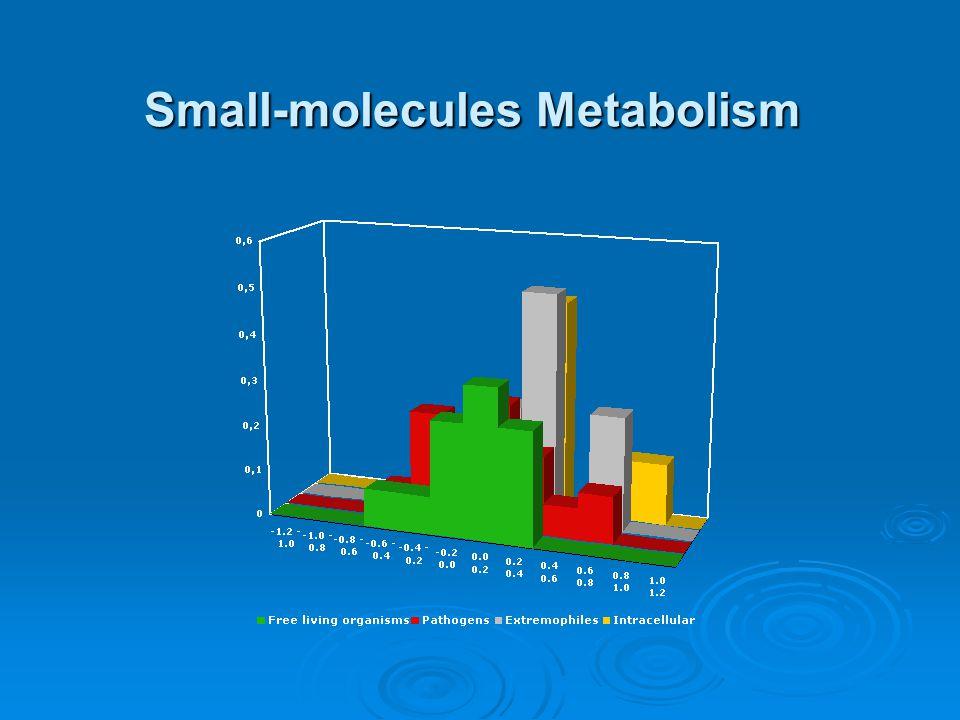 Small-molecules Metabolism