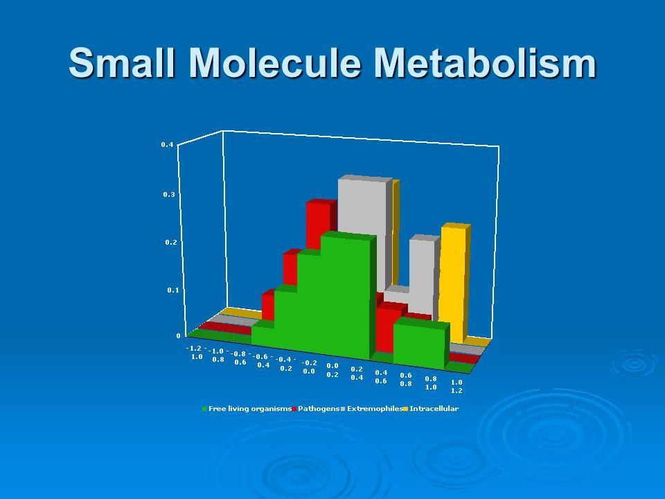 Small Molecule Metabolism