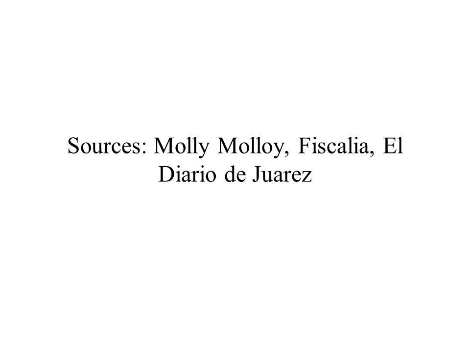 Sources: Molly Molloy, Fiscalia, El Diario de Juarez