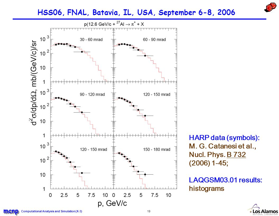 Computational Analysis and Simulation (X-3) mcnpmcnp 19 HSS06, FNAL, Batavia, IL, USA, September 6-8, 2006 HARP data (symbols): M.