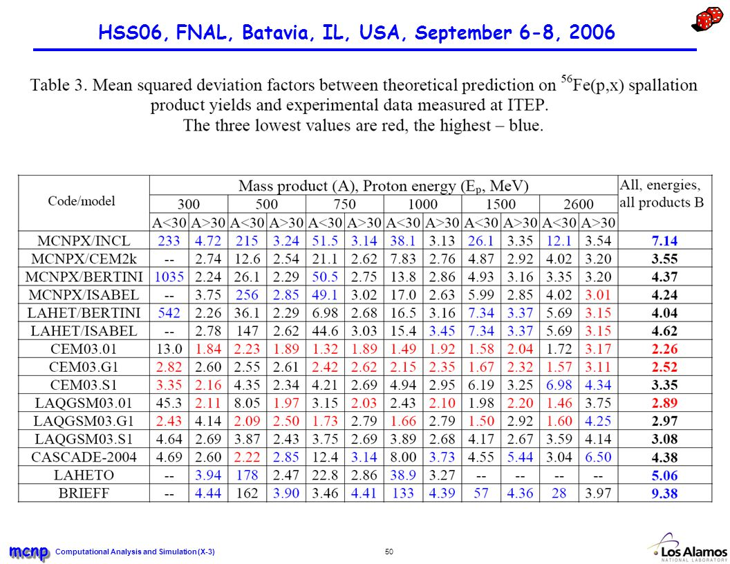 Computational Analysis and Simulation (X-3) mcnpmcnp 50 HSS06, FNAL, Batavia, IL, USA, September 6-8, 2006