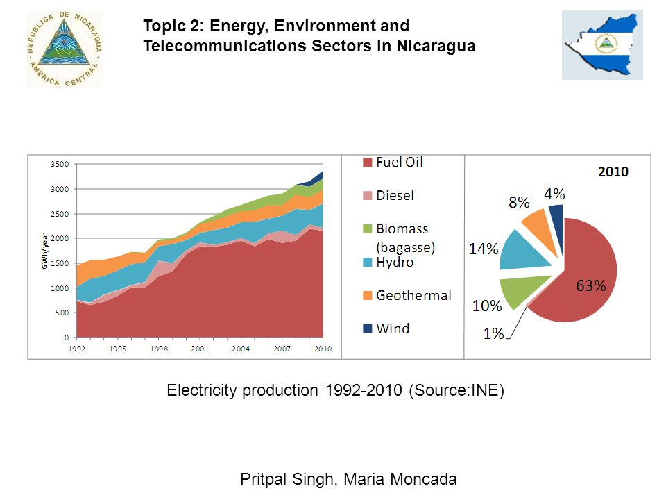 4 Pritpal Singh, Maria Moncada Electricity production 1992-2010 (Source:INE) Topic 2: Energy, Environment and Telecommunications Sectors in Nicaragua