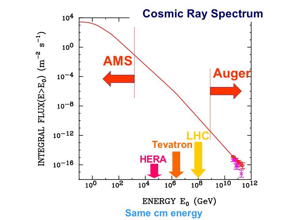 Cosmic Ray Spectrum LHC Tevatron HERA Same cm energy Auger AMS