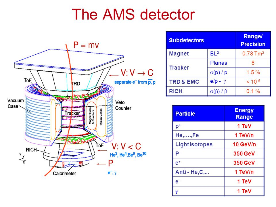 Particle Energy Range p+p+ 1 TeV He,….,Fe1 TeV/n Light Isotopes10 GeV/n P-P- 350 GeV e+e+ Anti - He,C,...1 TeV/n e-e- 1 TeV  The AMS detector Subdetectors Range/ Precision MagnetBL 2 0.78 Tm 2 Tracker Planes8  (p) / p 1.5 % TRD & EMC e/p -  < 10 -6 RICH  (  ) /  0.1 %