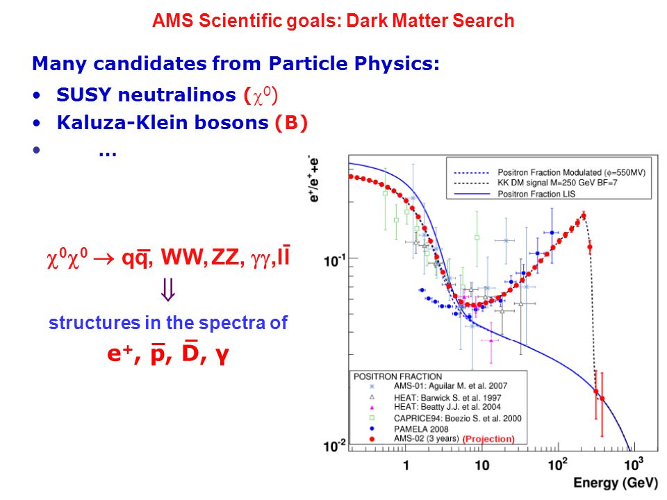 Many candidates from Particle Physics: SUSY neutralinos ( 0 ) Kaluza-Klein bosons (B) …  0  0  qq, WW, ZZ, ,ll  structures in the spectra of e +, p, D, γ AMS Scientific goals: Dark Matter Search