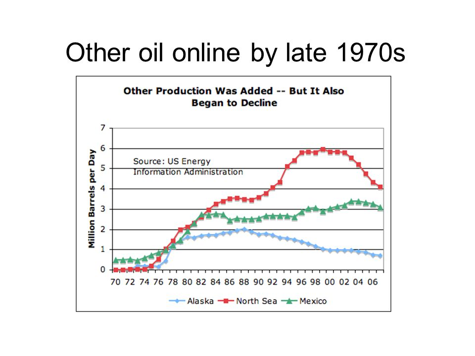 Other oil online by late 1970s