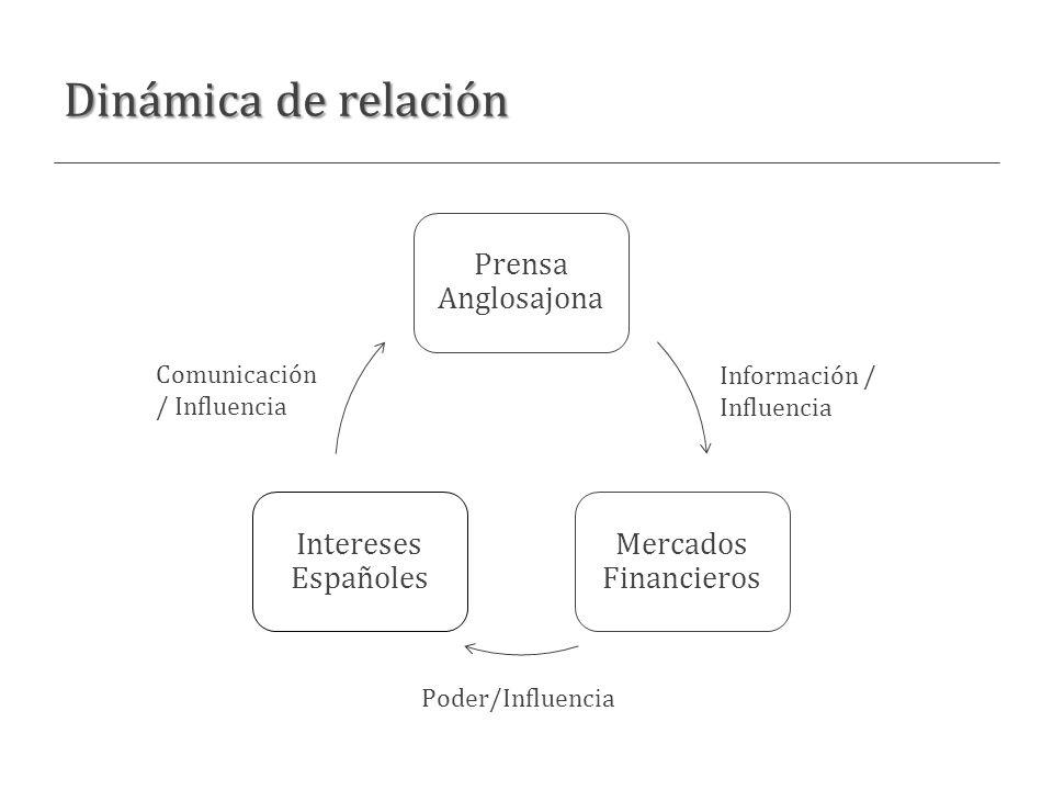 Dinámica de relación Comunicación / Influencia Información / Influencia Poder/Influencia
