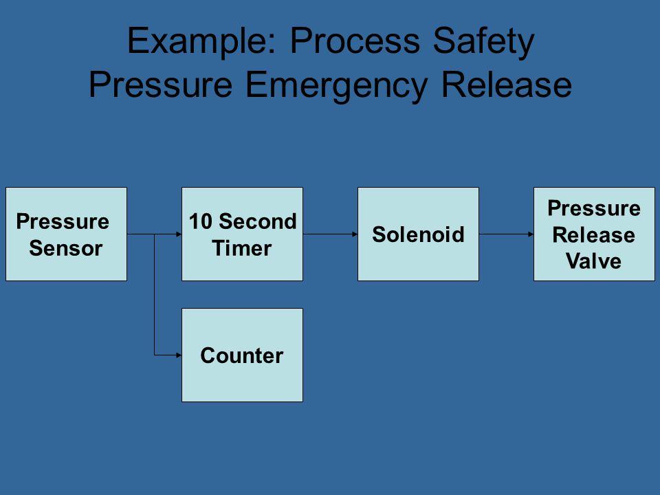 Example Process Sensors, Emergency Shut off Solenoids PLC (programmable logic controller)