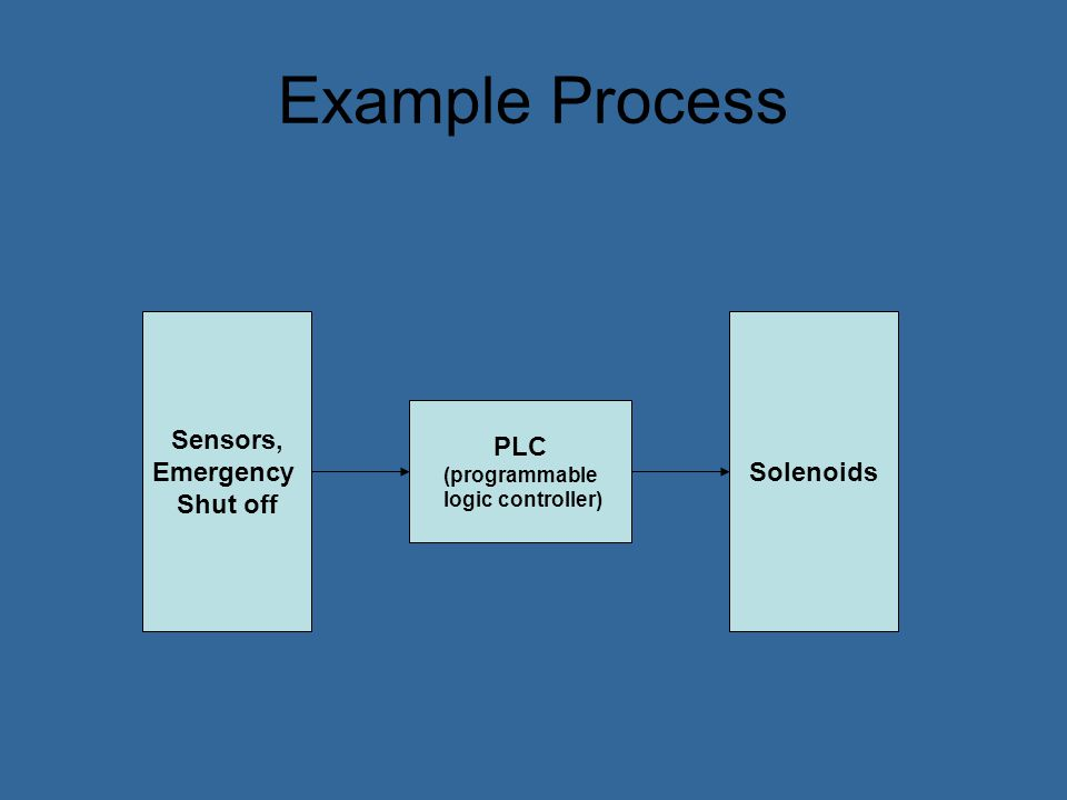 A PLC replaces the wiring between input and output devices.