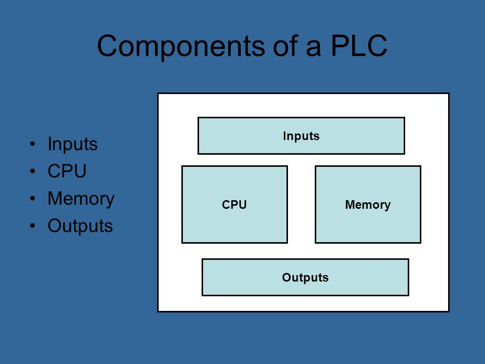 PLC Inputs and Outputs Analog, Discrete or Digital Protected by Optoisolators Sourcing and Sinking Communications Optoisolator