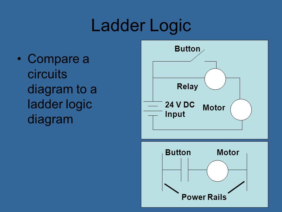 Ladder Logic Rung 1 Rung 2 Rung 3 Rung 4 Power Rails