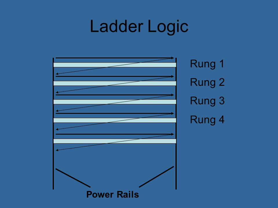 Ladder Logic Ladder logic uses a variety of programming symbols Power always flows from left to right Output devices are in the ON state if power flows through them Normally Closed Contact Normally Open Contact Output Device or Coil Power rails