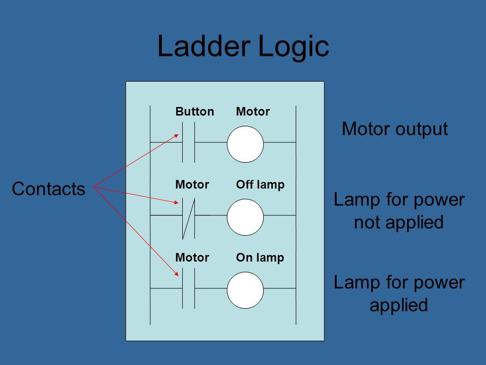 Ladder Logic Latching is the term for a self- maintaining circuit. Start button Motor Stop button