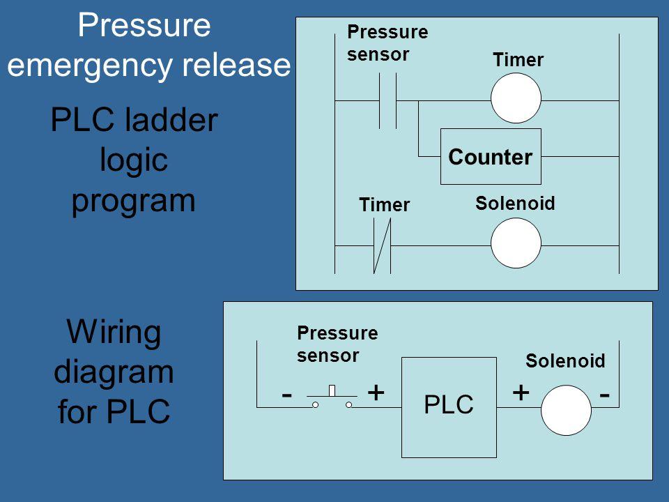 PLC Pressure Sensor Solenoid + - - + Safety Sensor -+ Manual shut off -+ Wiring diagram for PLC