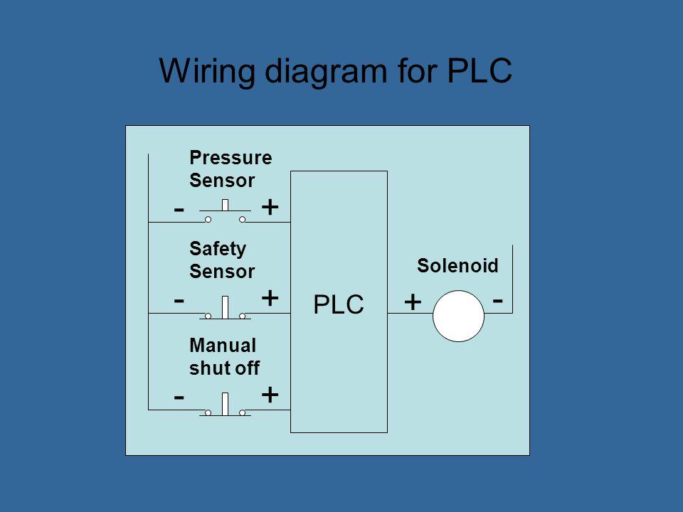 Manual shut off Safety sensor Sensor Counter Timer Solenoid Timer PLC ladder logic program