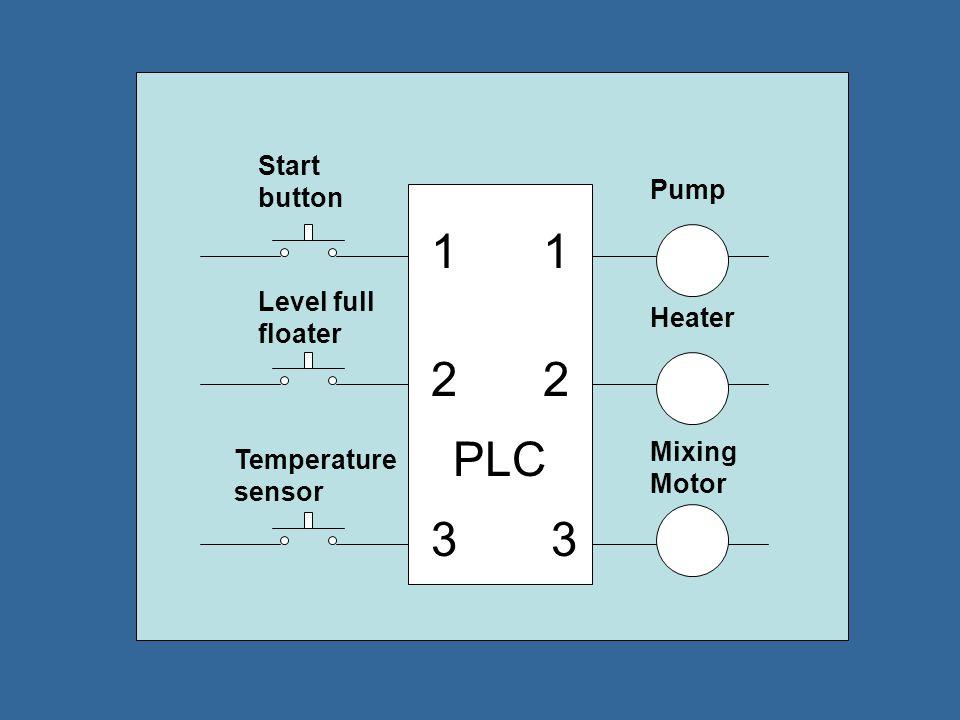 Start button Pump Level full floater Heater Temperature Sensor State 1 State 2