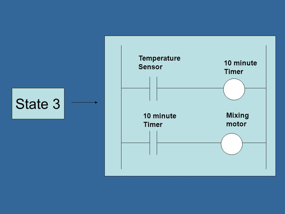 Ladder Logic Forcing Time checks Simulation Software testing