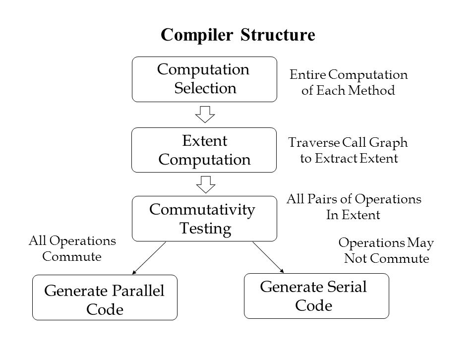 Compiler Structure Computation Selection Extent Computation Commutativity Testing Generate Parallel Code Generate Serial Code All Operations Commute Operations May Not Commute Entire Computation of Each Method Traverse Call Graph to Extract Extent All Pairs of Operations In Extent