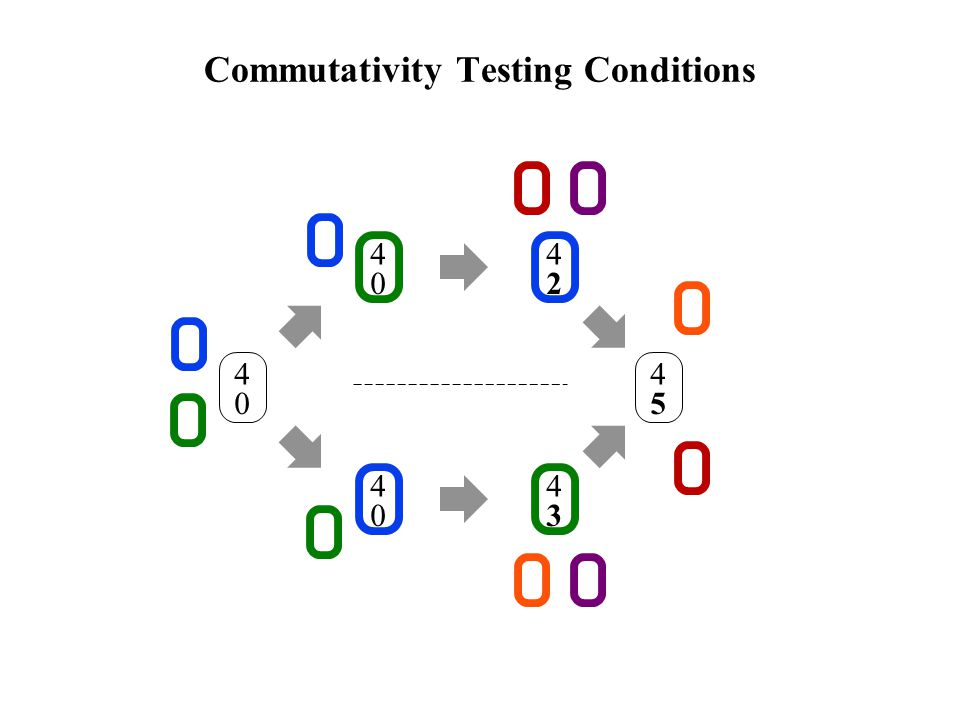 Commutativity Testing Conditions 4 0 4 0 4 0 4 2 4 3 4 5