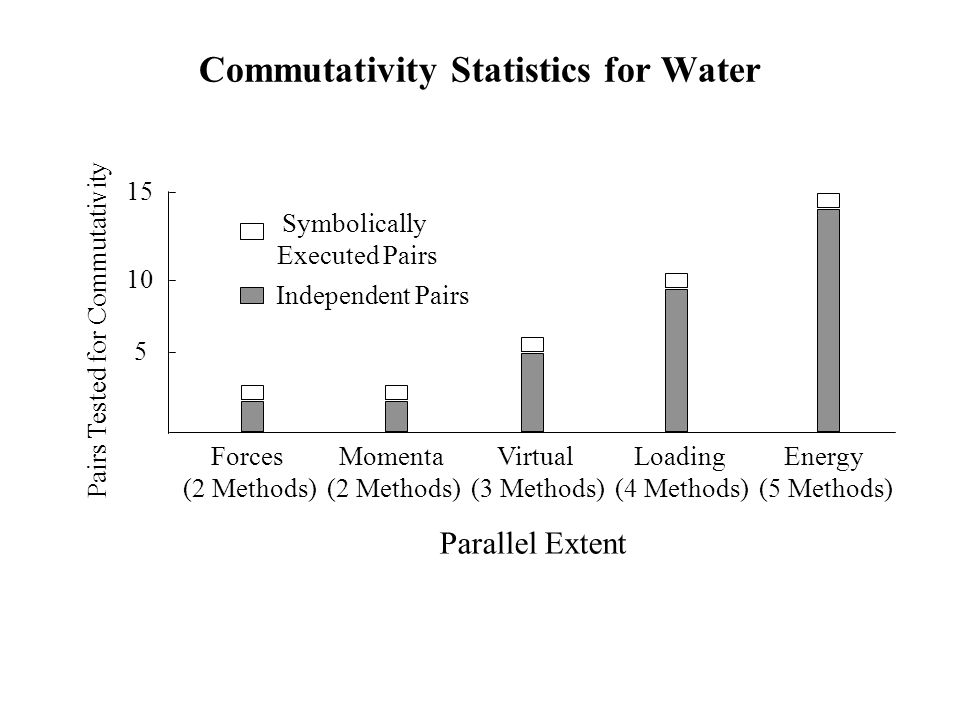 Commutativity Statistics for Water Virtual (3 Methods) 15 10 5 Forces (2 Methods) Loading (4 Methods) Momenta (2 Methods) Energy (5 Methods) Symbolically Executed Pairs Independent Pairs Pairs Tested for Commutativity Parallel Extent