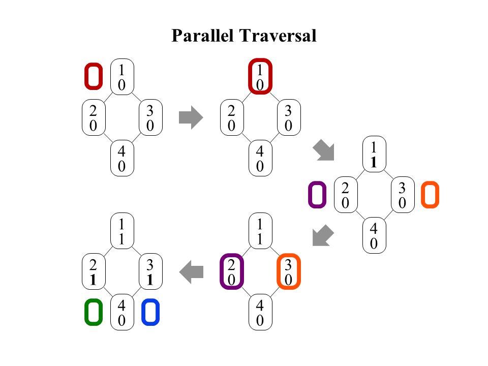 Parallel Traversal 1 0 2 0 3 0 4 0 1 0 2 0 3 0 4 0 1 1 2 0 3 0 4 0 1 1 2 0 3 0 4 0 1 1 2 1 3 1 4 0