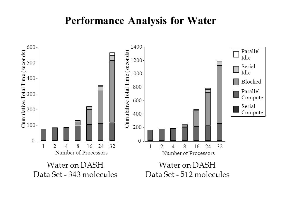 Performance Analysis for Water Water on DASH Data Set - 343 molecules Water on DASH Data Set - 512 molecules 1248162432 0 100 200 300 400 500 600 Cumulative Total Time (seconds) Number of Processors 1248162432 0 200 400 600 800 1000 1200 1400 Cumulative Total Time (seconds) Number of Processors Serial Compute Parallel Compute Blocked Serial Idle Parallel Idle