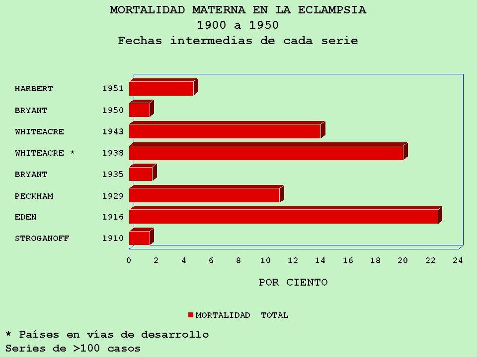 MORTALIDAD MATERNA EN LA ECLAMPSIA 1900 a 1950 Fechas intermedias de cada serie * Países en vías de desarrollo Series de >100 casos