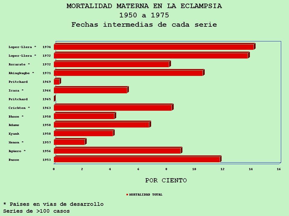 MORTALIDAD MATERNA EN LA ECLAMPSIA 1950 a 1975 Fechas intermedias de cada serie * Países en vías de desarrollo Series de >100 casos