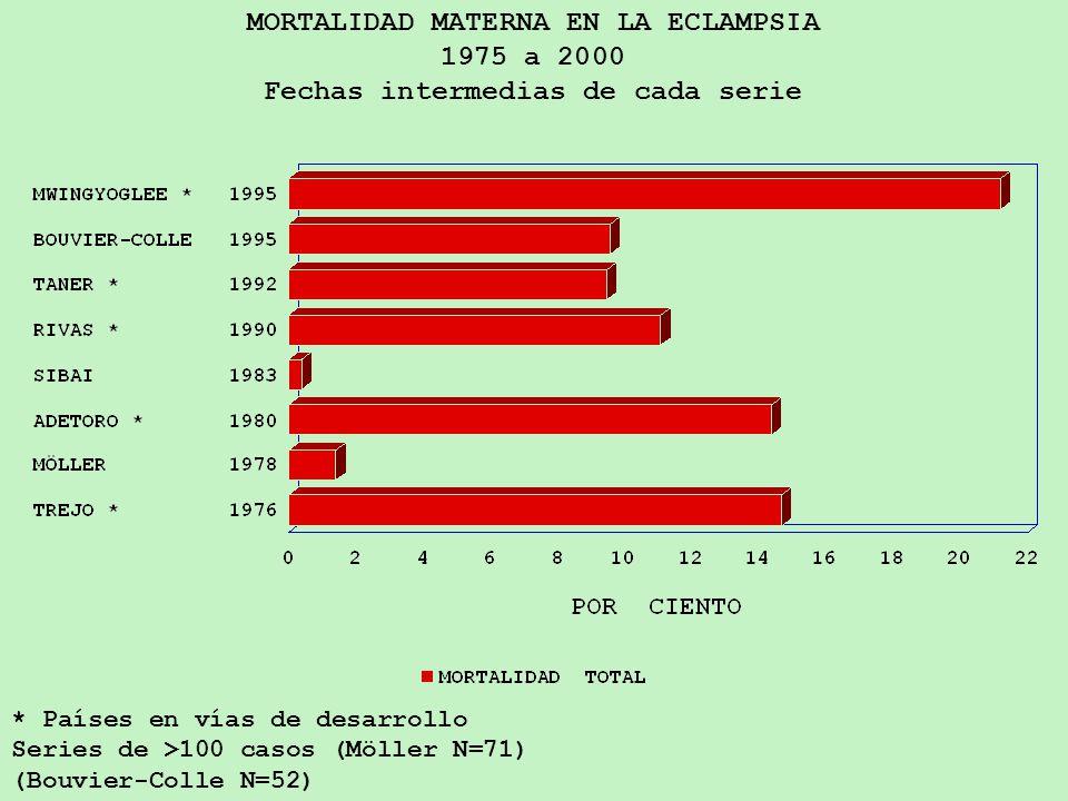 MORTALIDAD MATERNA EN LA ECLAMPSIA 1975 a 2000 Fechas intermedias de cada serie * Países en vías de desarrollo Series de >100 casos (Möller N=71) (Bouvier-Colle N=52)