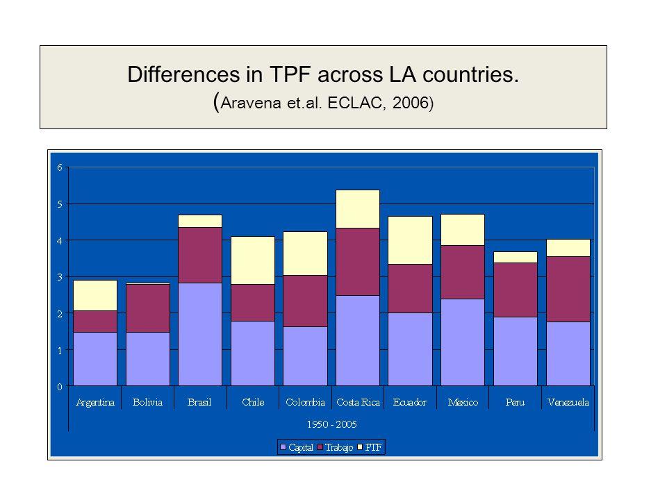 Differences in TPF across LA countries. ( Aravena et.al. ECLAC, 2006)