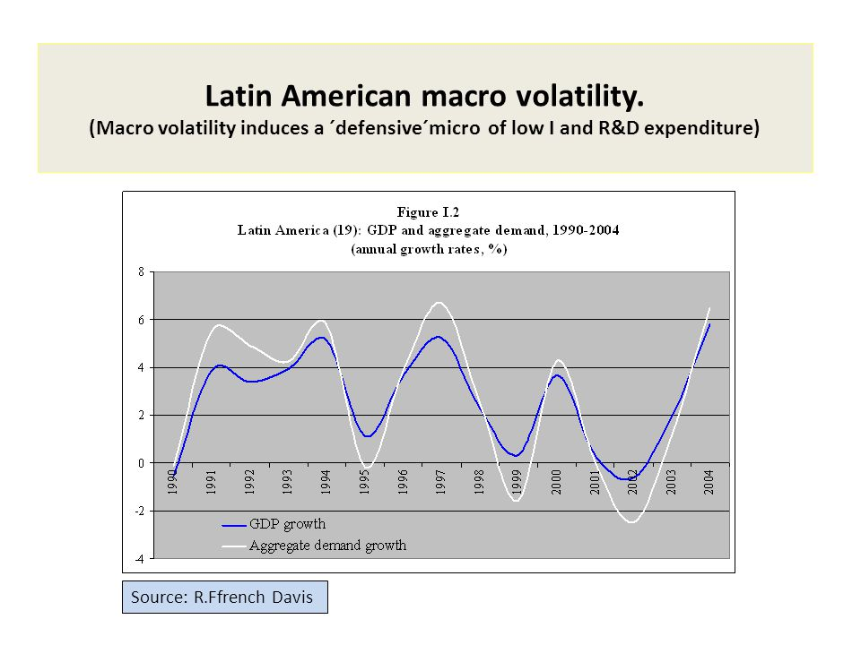 Latin American macro volatility. (Macro volatility induces a ´defensive´micro of low I and R&D expenditure) Source: R.Ffrench Davis