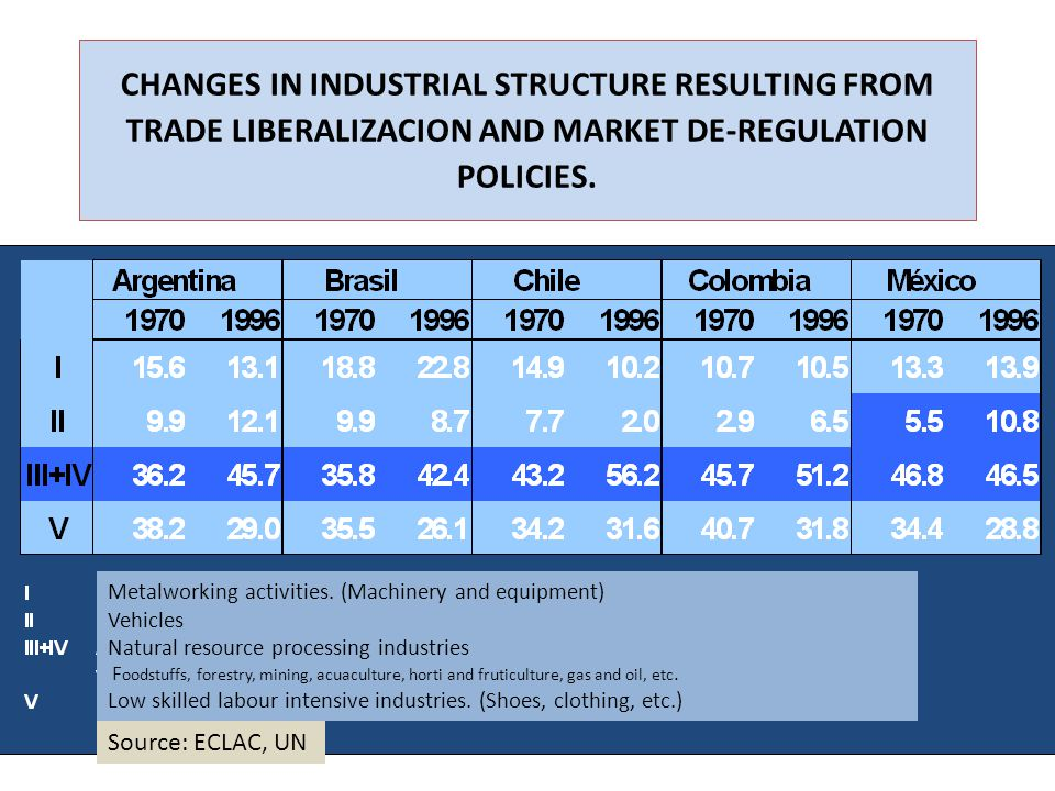 CHANGES IN INDUSTRIAL STRUCTURE RESULTING FROM TRADE LIBERALIZACION AND MARKET DE-REGULATION POLICIES.