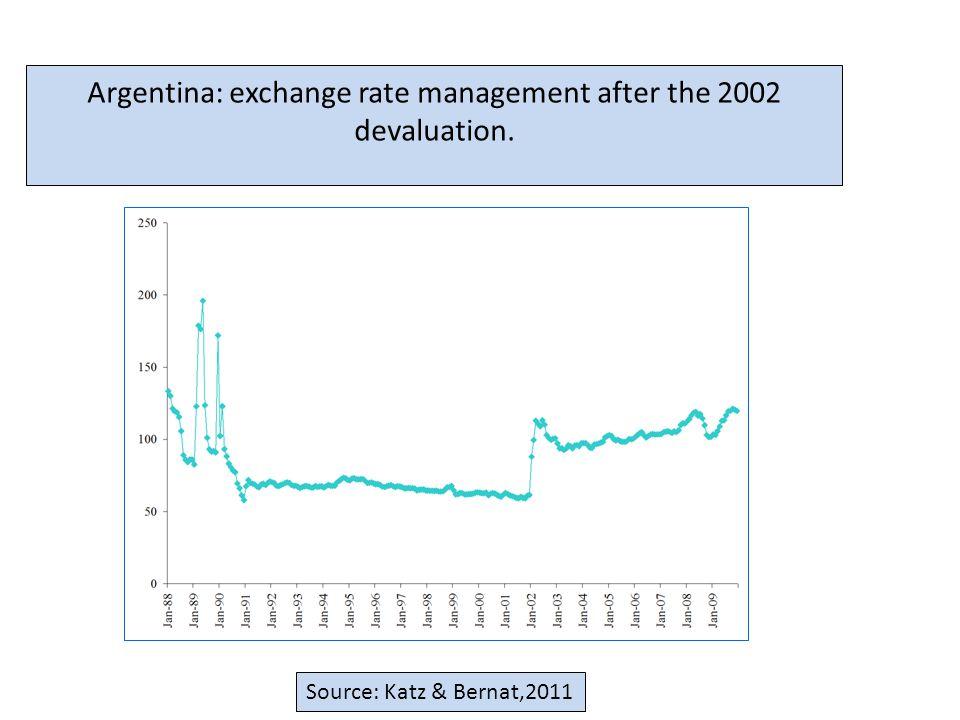 Argentina: exchange rate management after the 2002 devaluation. Source: Katz & Bernat,2011