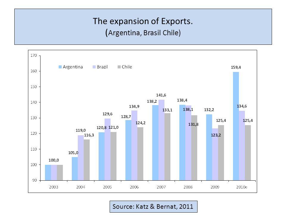 The expansion of Exports. ( Argentina, Brasil Chile) Source: Katz & Bernat, 2011